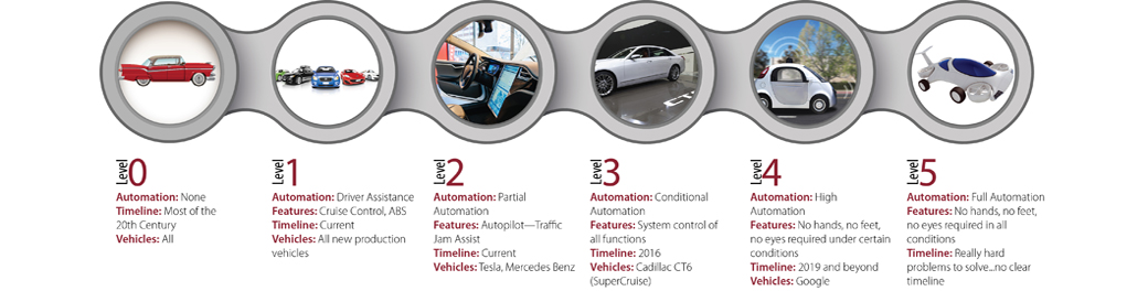 Graphic showing the 5 levels of driverless vehicle automation